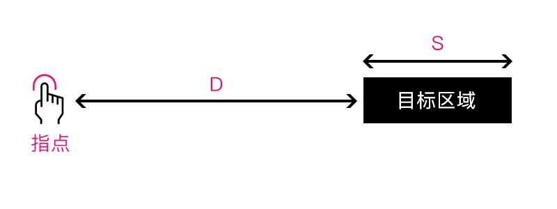 用超多实例,解析「交互设计七大定律」在设计中的应用(上篇)