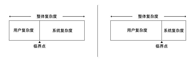 用超多实例,解析「交互设计七大定律」在设计中的应用(下篇)