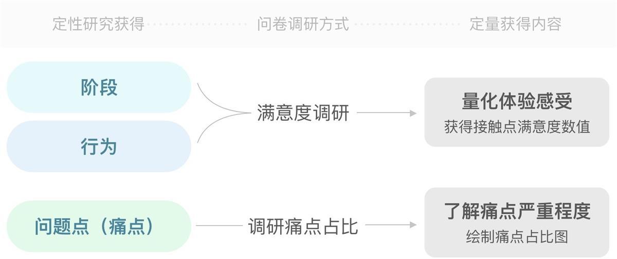 教你一步步绘制用户体验地图 19