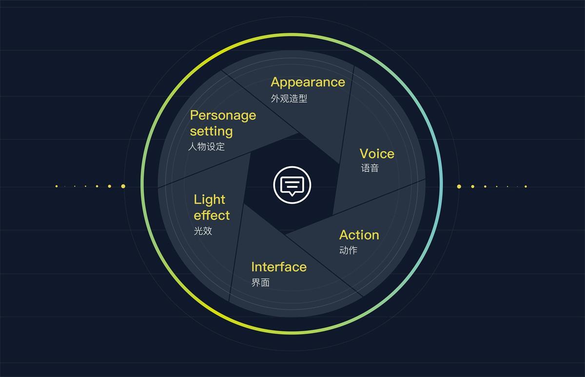 语音交互智能产品该如何做设计?这篇可能是最全面的总结了!
