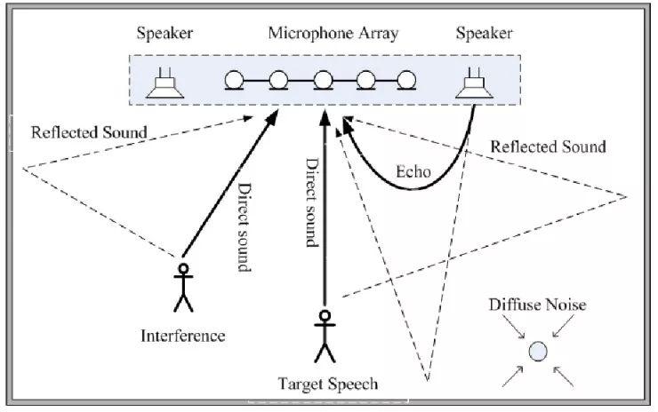 网易用研:超全面的语音交互知识科普