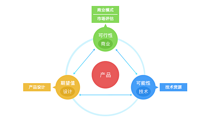 如何用产品开发三原则模型,帮我们做好产品设计