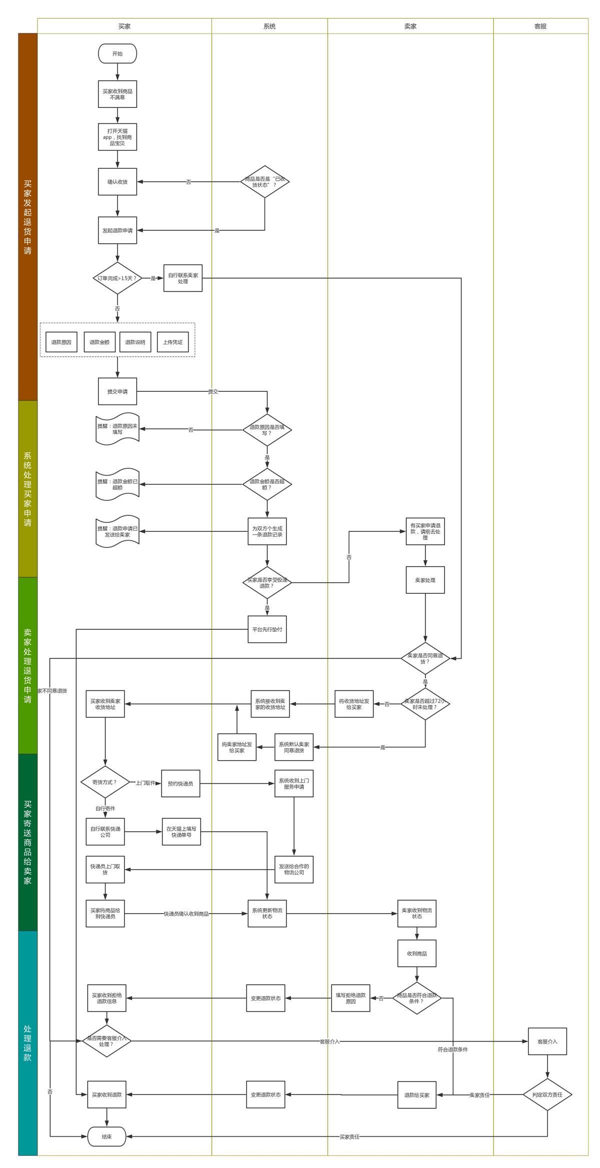 超全面总结!如何画出专业的原型图?(下)