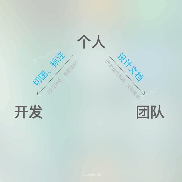春节专题!App 设计系列之切图的命名规范与标注说明