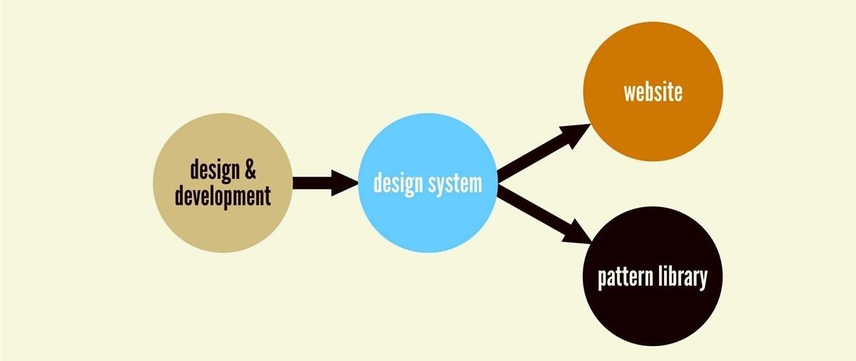 聊聊市面上的「真伪」设计系统