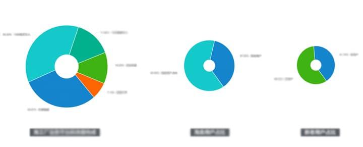 如何转型UXD?来看阿里设计师的实战经验!