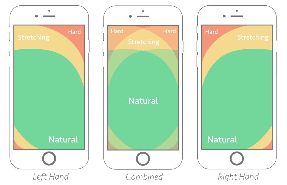 2018年高手总结了21条最值得掌握的移动App设计基本原则