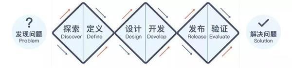 沪江UED团队出品!用户体验设计师进阶实战指南(上)
