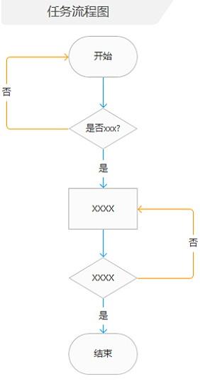 如何输出一份专业优秀的交互文档?