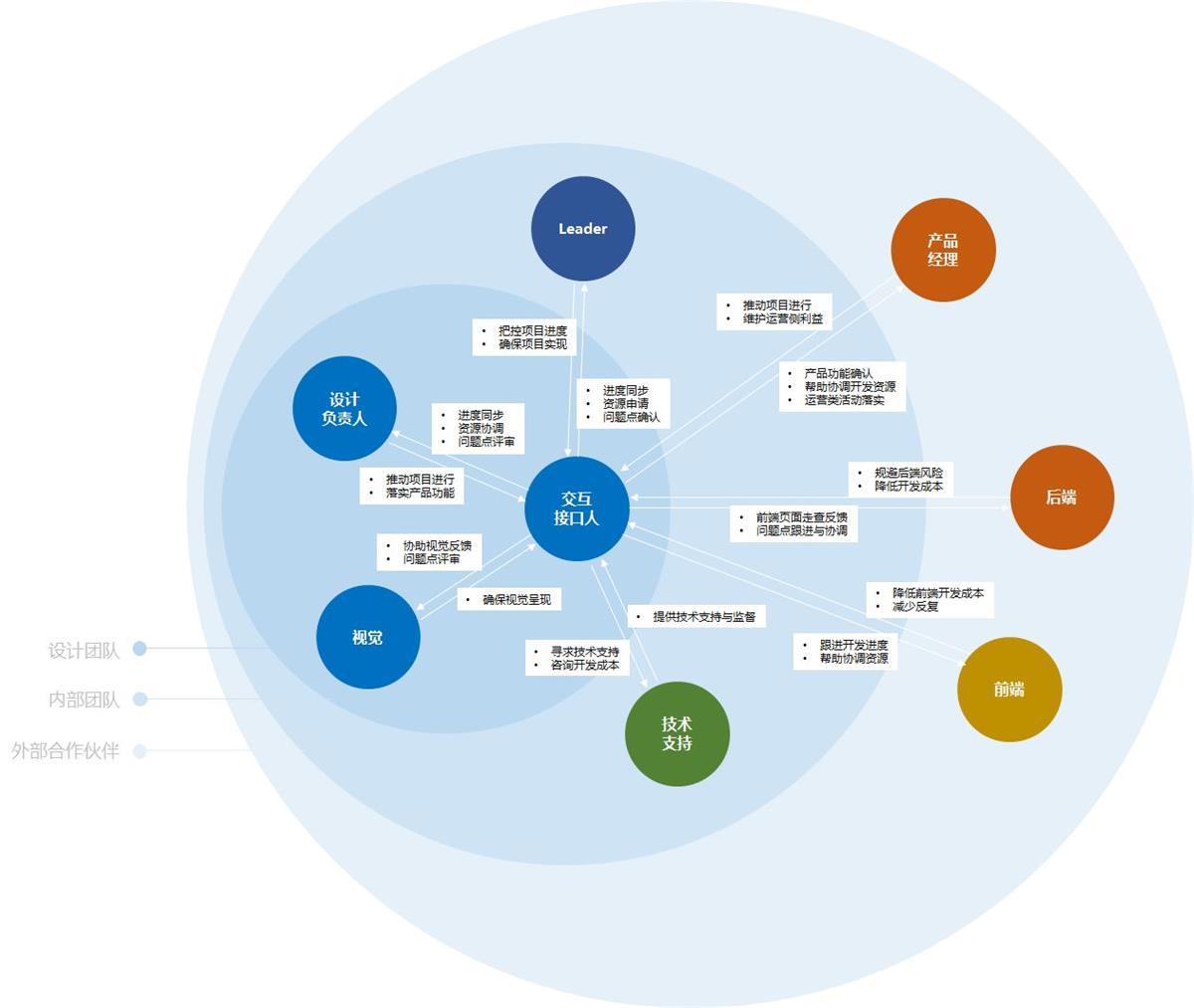 腾讯CDC:如何有效进行跨团队、多角色的沟通?
