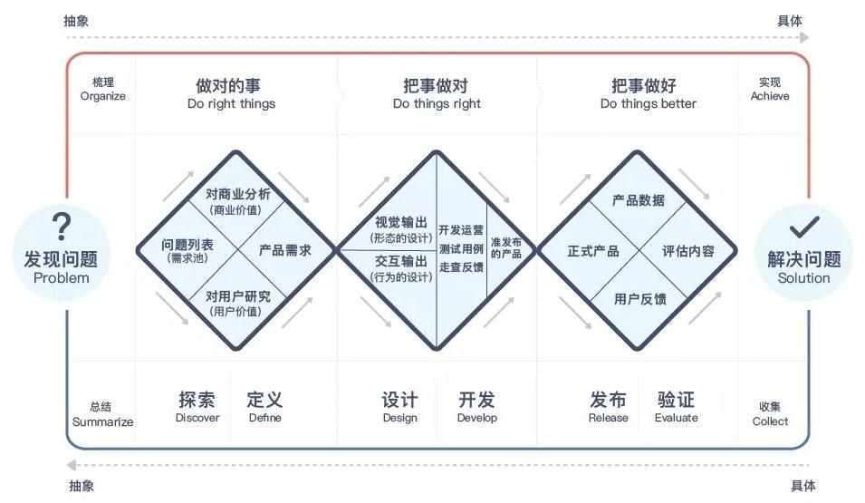 沪江UED团队出品!用户体验设计师进阶实战指南(下)