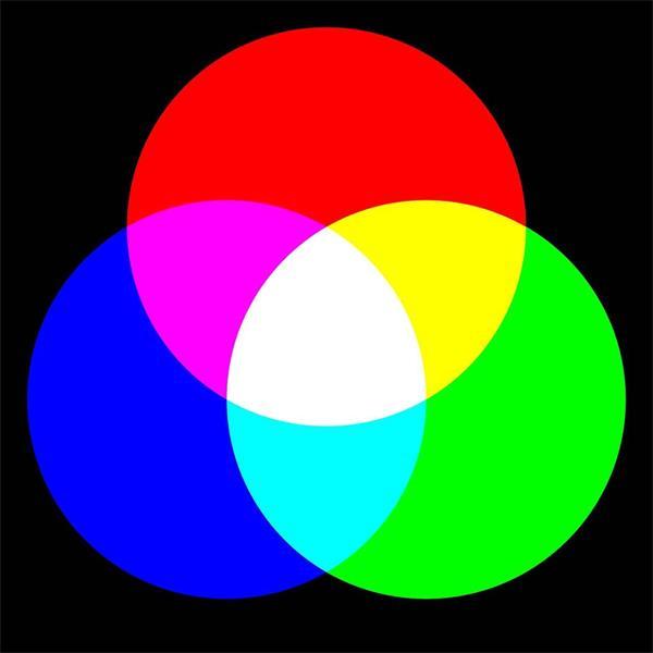 六篇文章彻底掌握直方图:基础色彩原理