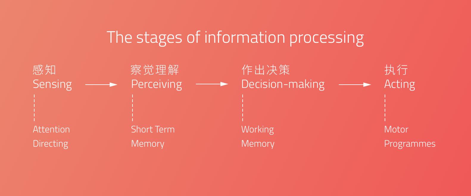 从了解用户的注意力开始,创造更优秀的用户体验