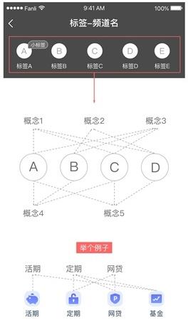 如何做好标签系统设计?来看我的实践过程!