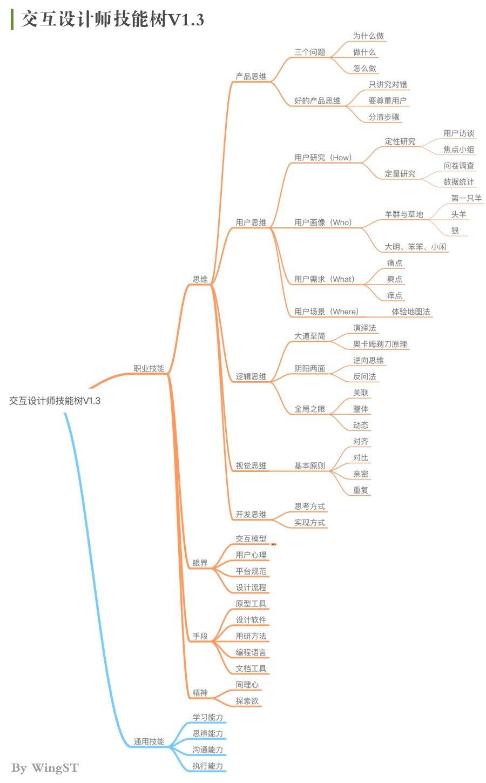 腾讯高级设计师:交互知识树系列之产品思维