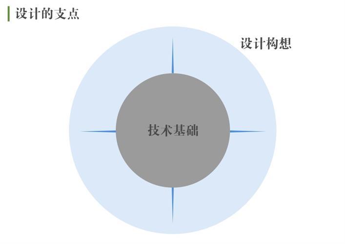 腾讯高级设计师:交互知识树系列之开发思维