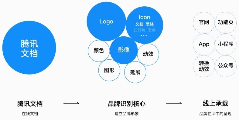 高手怎么做设计?来看腾讯文档背后的品牌设计过程!