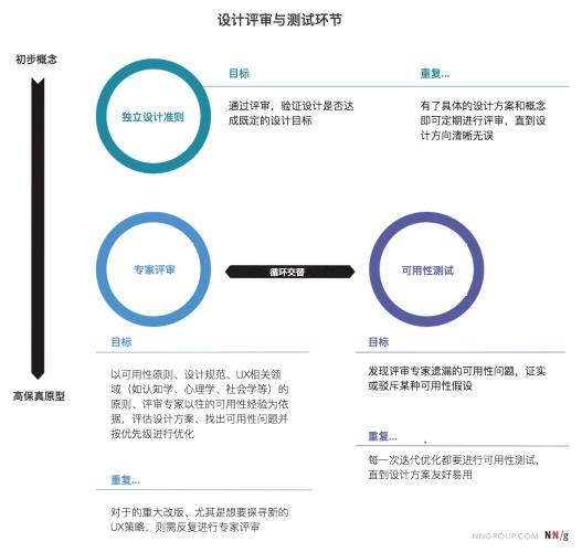 UX专家如何做设计评审?来看这份深度总结!