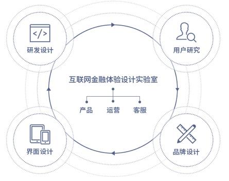 腾讯实战案例!如何用服务设计打造未来银行?