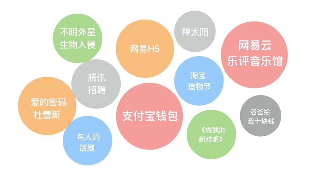 实战案例:从零开始总结设计师的双11战绩项目