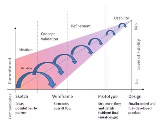 如何选择设计保真度?来看 IBM 设计师的经验!