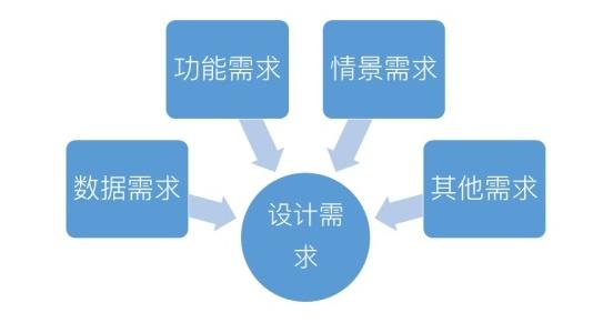 """基础知识科普!目标导向设计之""""情景场景""""与""""设计需求"""""""