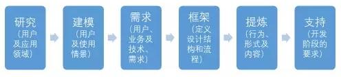 """交互基础小课堂!目标导向设计之""""用户目标""""与""""心智模型"""""""