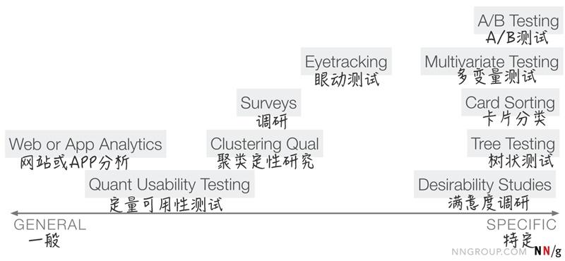 想要做好用户调研,你要学会这九种定量用户研究的方法