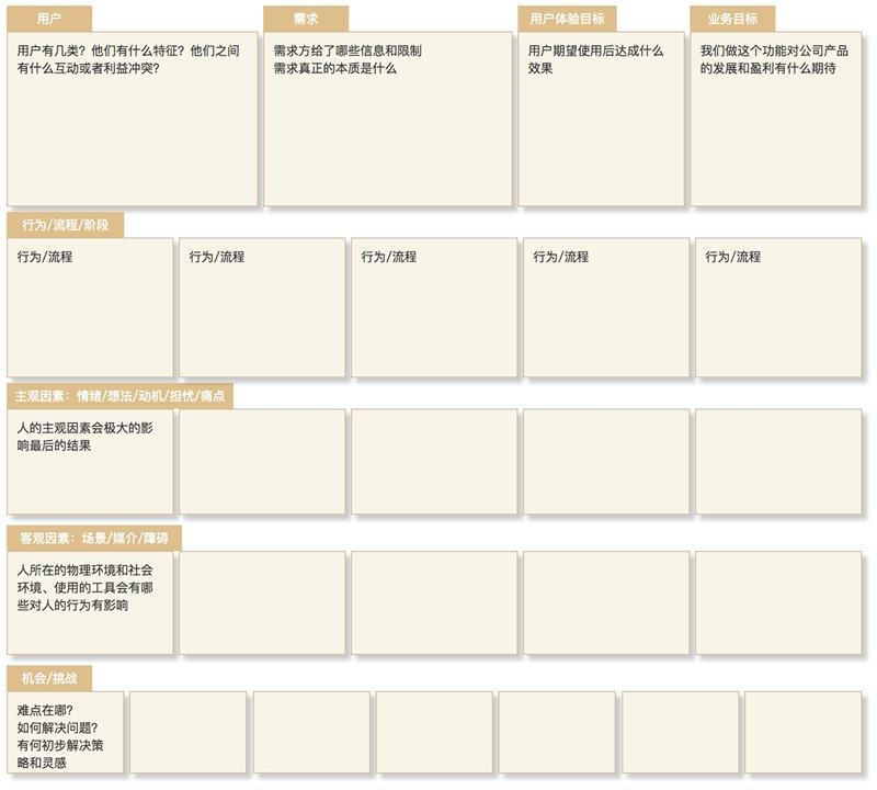 用一张交互设计画布,让你快速掌握交互设计基础(附PDF下载)