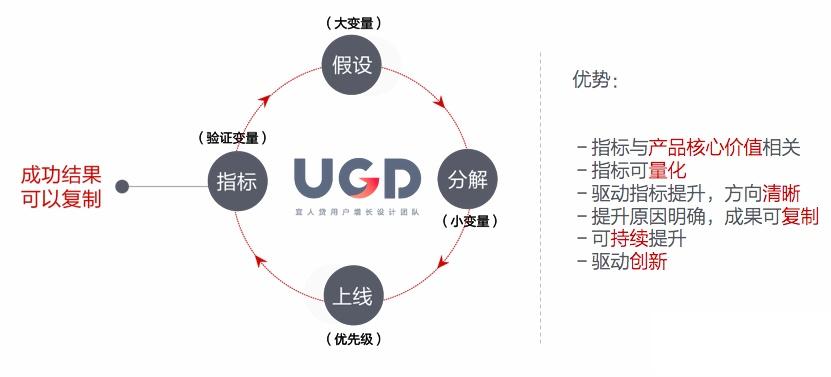 宜人贷设计总监:从UED进阶到UGD的三大标志