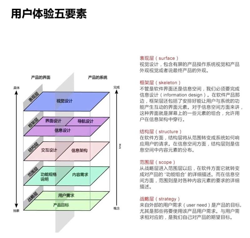 超全面!交互设计的基础方法和理论总结(上)