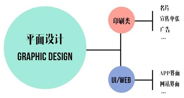 设计师初学指南(一):聊聊广度和深度