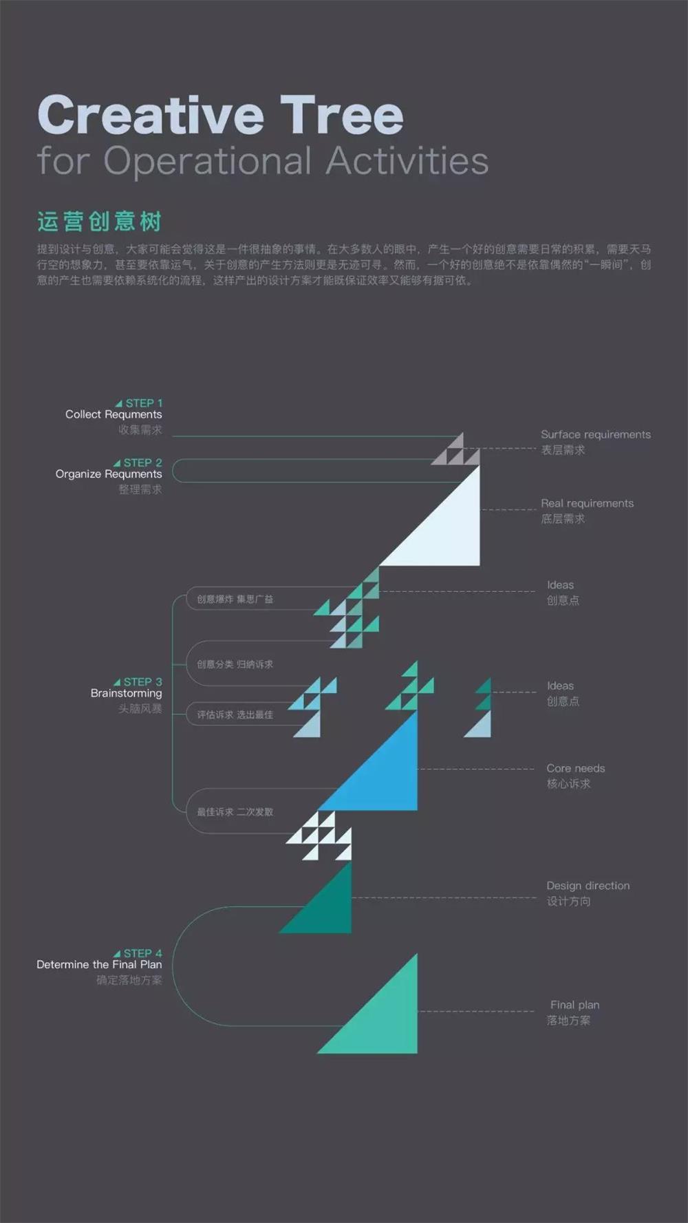 实战案例!一个简单好用的创意设计流程总结