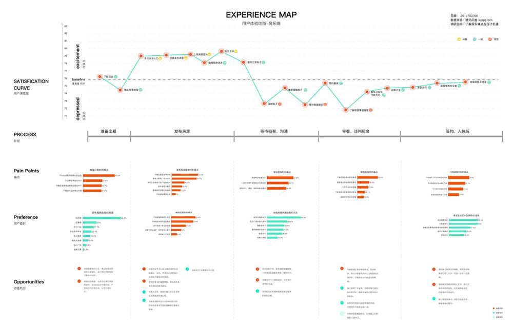 设计师如何准备职级晋升?来看58设计师的总结!
