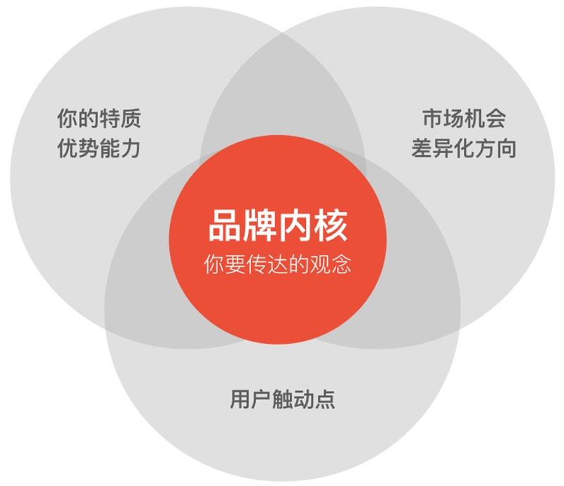 用京东的概念案例,深入浅出为你解读「品牌化」