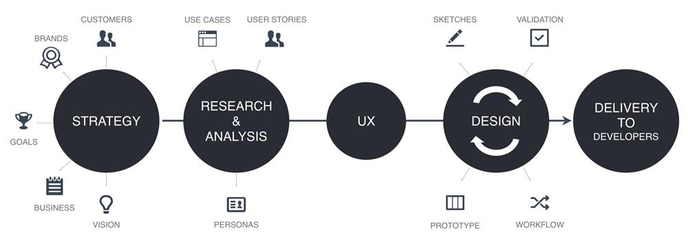 网易设计师:浅析一种无差异化设计语言和两套通用的设计流程