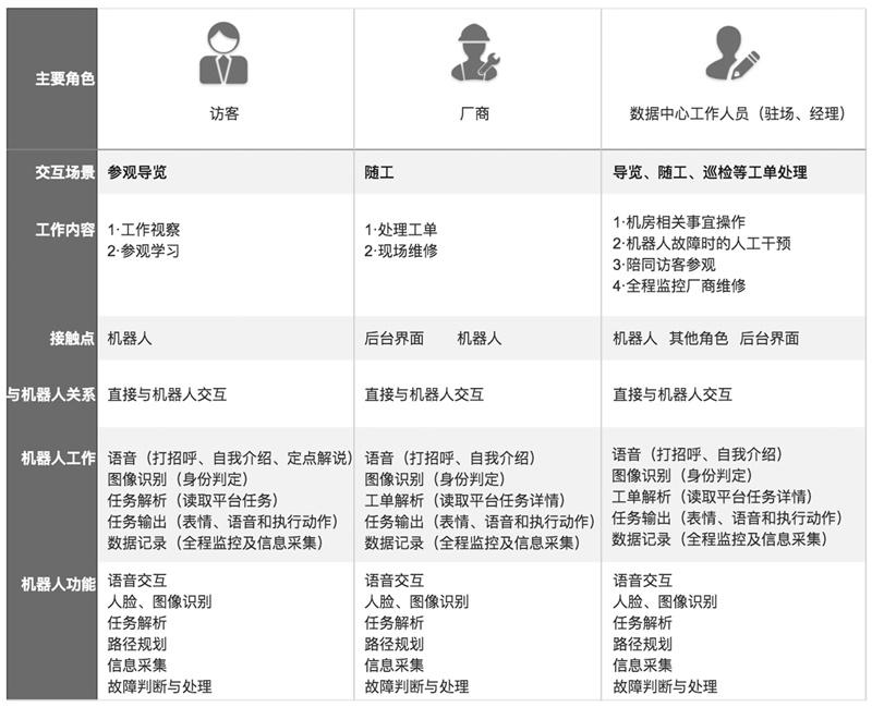 阿里设计师:语音交互设计的流程及方法全面总结