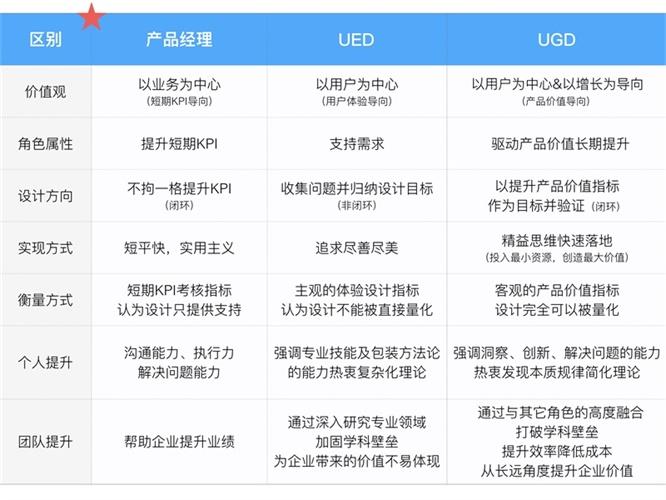 最近流行的 UGD 模式和精益设计有什么区别?来看总监的答案!