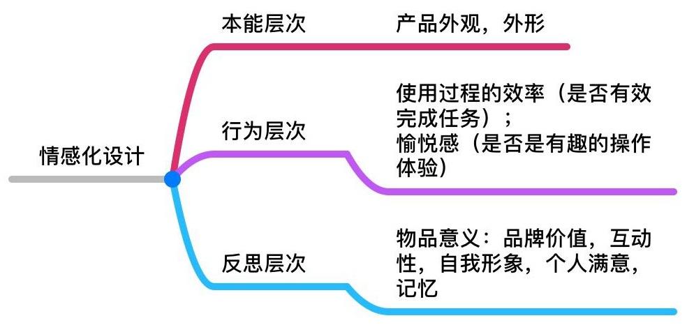 交互基础小课堂!从五个维度全面分析「下拉刷新」功能