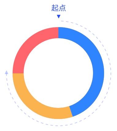 以环形图为例,阿里设计师教你如何规范图表的适配