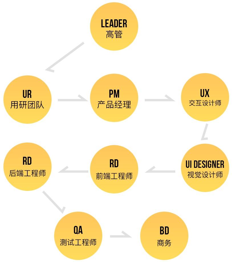 想成为互联网设计师?先来看这篇超全面的介绍!