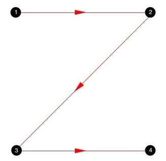 赶紧收下!连BAT设计师都在使用的视觉动线技巧(上)