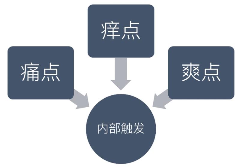 交互基础小课堂!如何利用「行为模型」让用户行动起来?