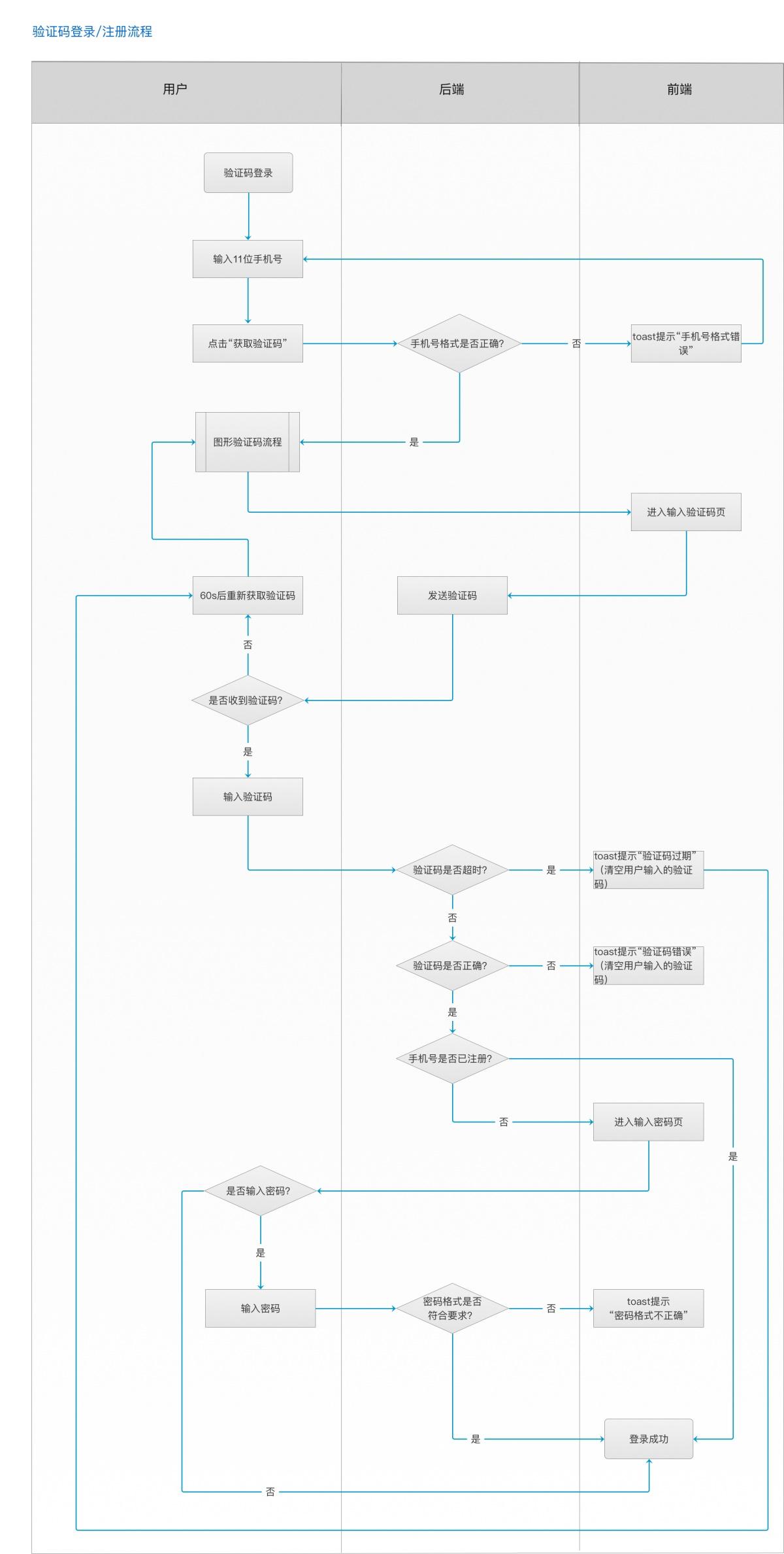 超详细的登录注册的业务逻辑流程梳理