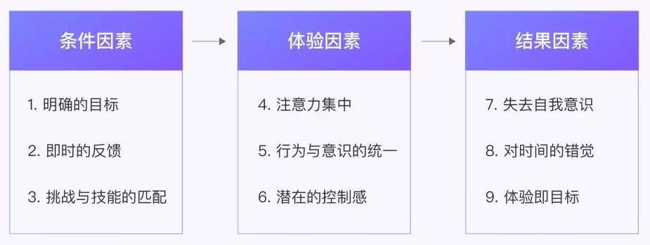 网易设计师:用这5个方法打造让用户更投入的「心流式体验」