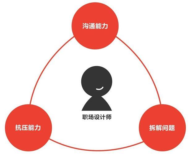 腾讯设计师:从招聘中总结的8个求职面试必备知识点