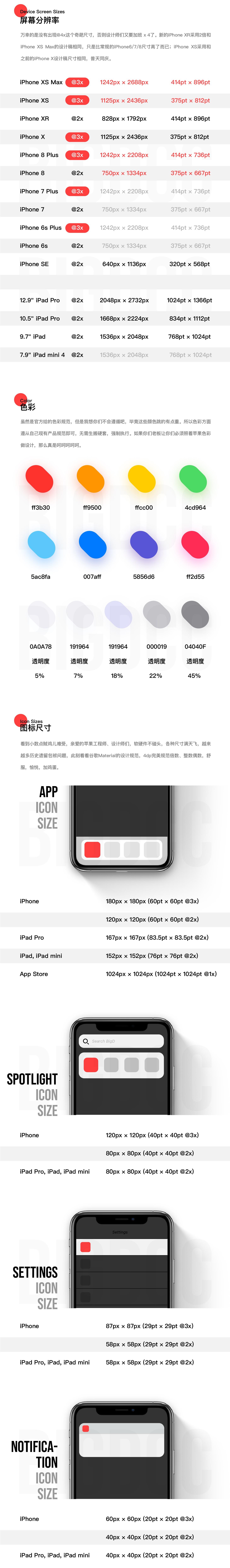 超全面!2018 苹果最新规范及适配整理