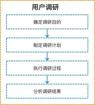 从零开始做一款社交产品(四):用户调研完整流程