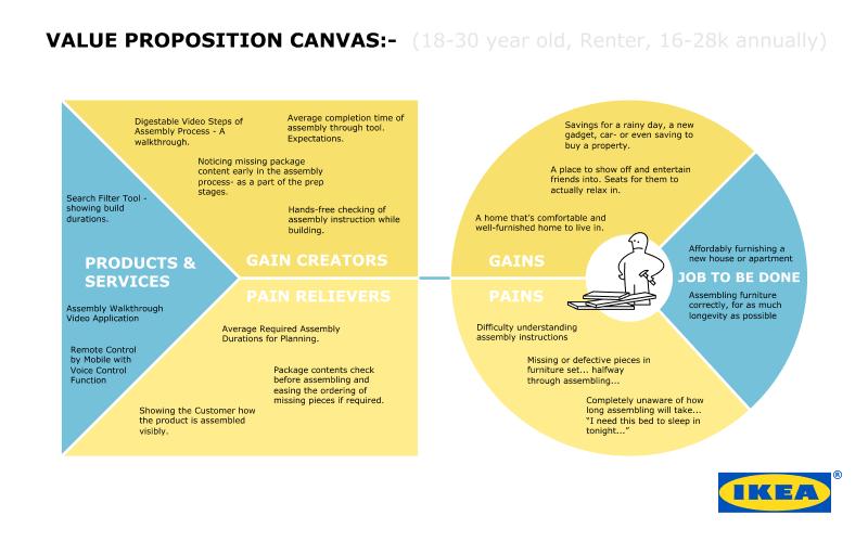 设计实战!怎么改版才能让宜家产品的用户体验更好?