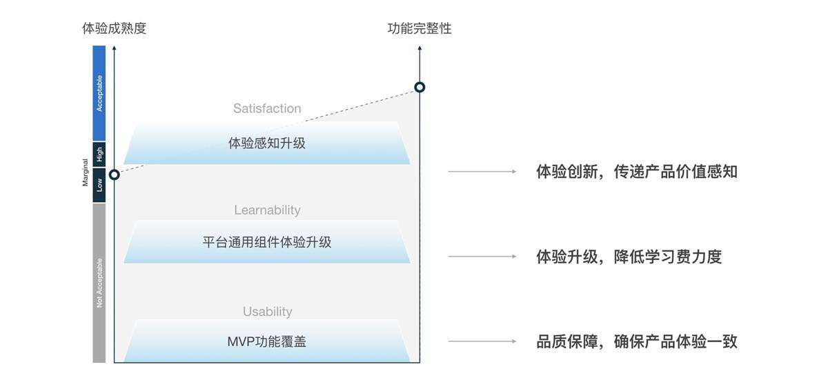 阿里设计师:B端产品国际版体验设计